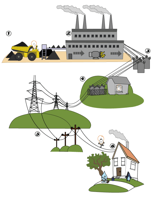 Contemporary How Does Electricity Work In Your Home Crest ...