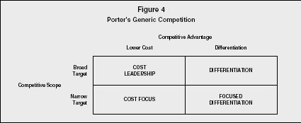 a summary implementation of porter's In summary, porter's (1979) model explains behavior of the organizations in a   implementation of technologies that will enable these business processes.