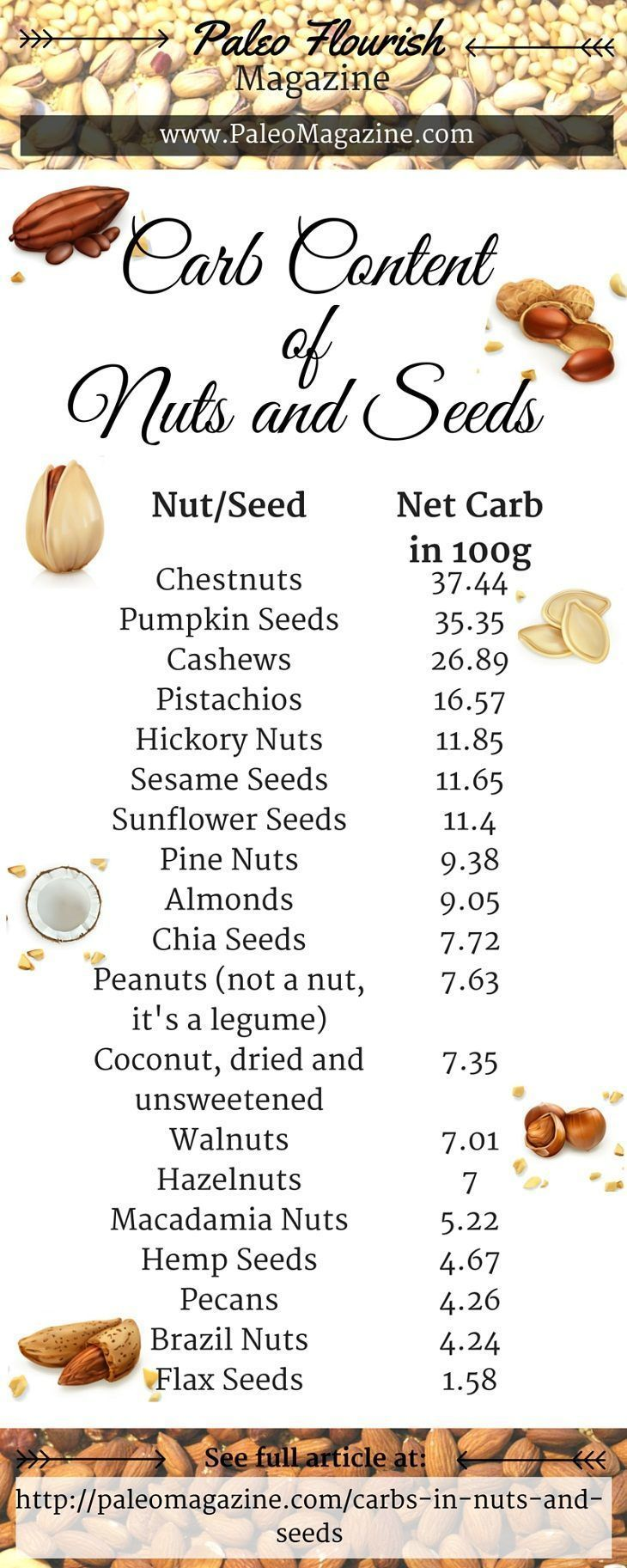 how many carbs in nuts and seeds low carbs pinterest. Black Bedroom Furniture Sets. Home Design Ideas
