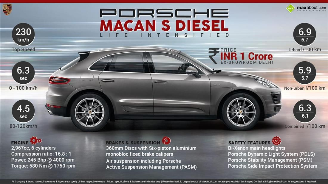 Porsche Macan S Diesel Launched In India For Rs 1 Crore Porsche Porsche Macan S Diesel