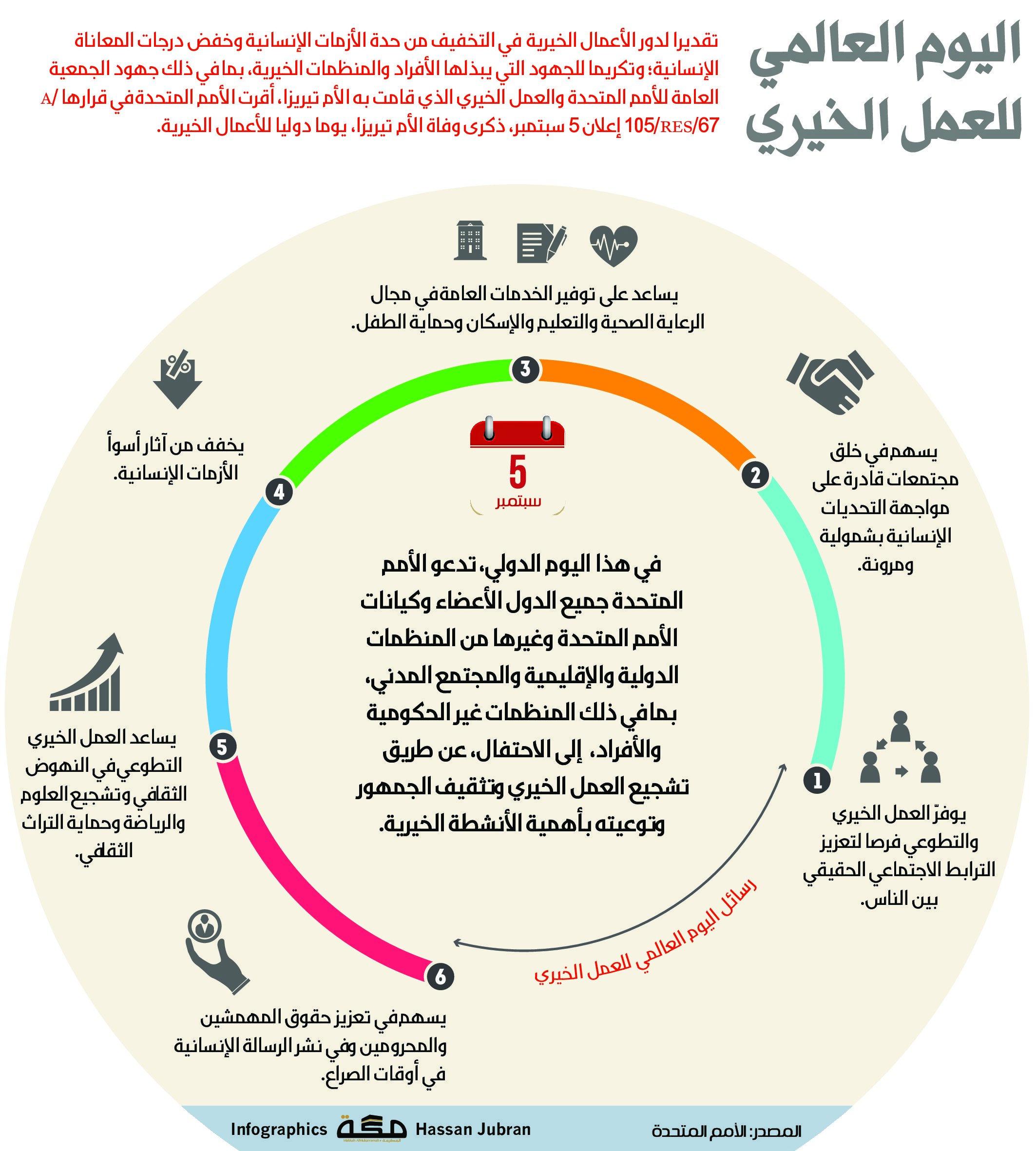 اليوم العالمي للعمل الخيري 5 سبتمبر صحيفةـمكة انفوجرافيك الأيام العالمية Pie Chart Chart Infographic