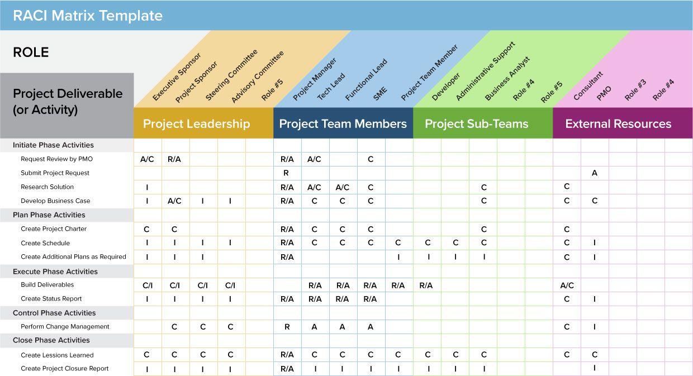 Raci Matrix Template Project Management Templates Project