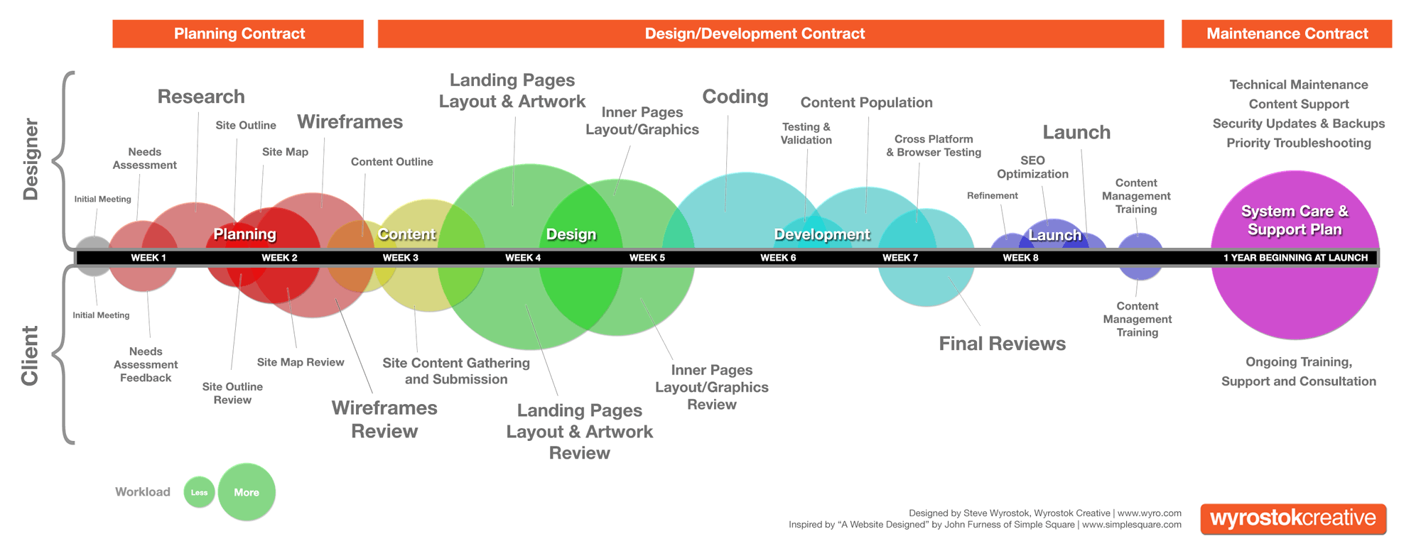 Web Development Timeline Timeline Design Web Design Web Development Design