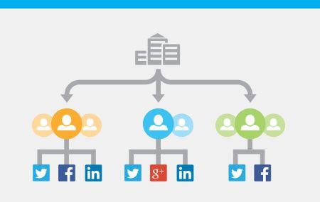 Httpssocialmediastrategytemplateblogspotcom SocialMedia - Hootsuite social media strategy template