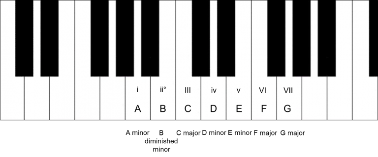 This piano chords progression is a must-learned as tonnes