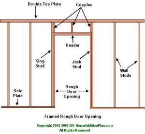 Sizing Rough Opening Bifold Door Framing Basement Walls Prehung Doors Home Addition Plans