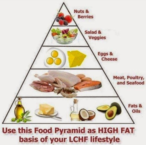 low carb high fat diet pyramid