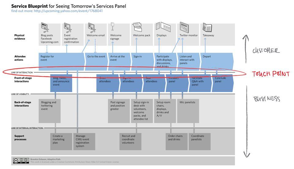 Service Design Workshop with Marc Stickdorn @UNSW Service design - new blueprint meaning meaning