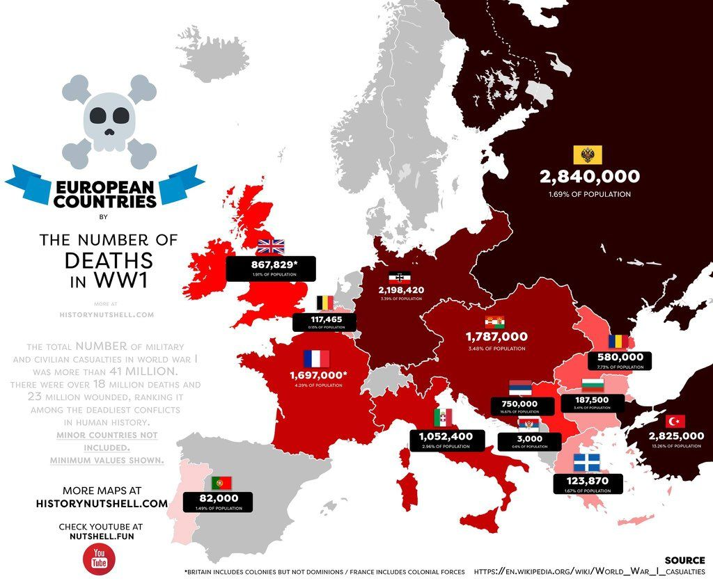 Number Of Deaths In European Countries During Ww1 Kartographie