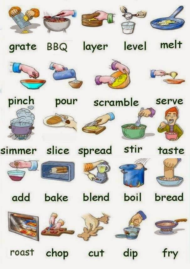 Cooking Verbs Learn English Vocabulary