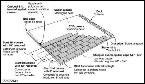 class 4 shingles
