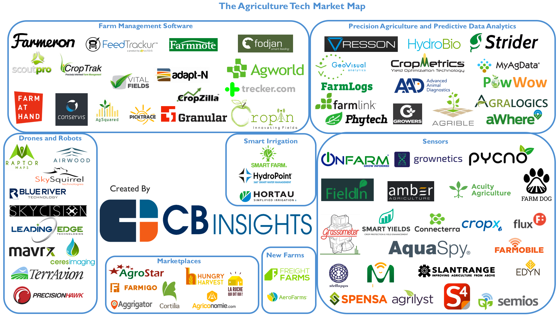 Quot 77 Startups Powering The Future Of Farming And