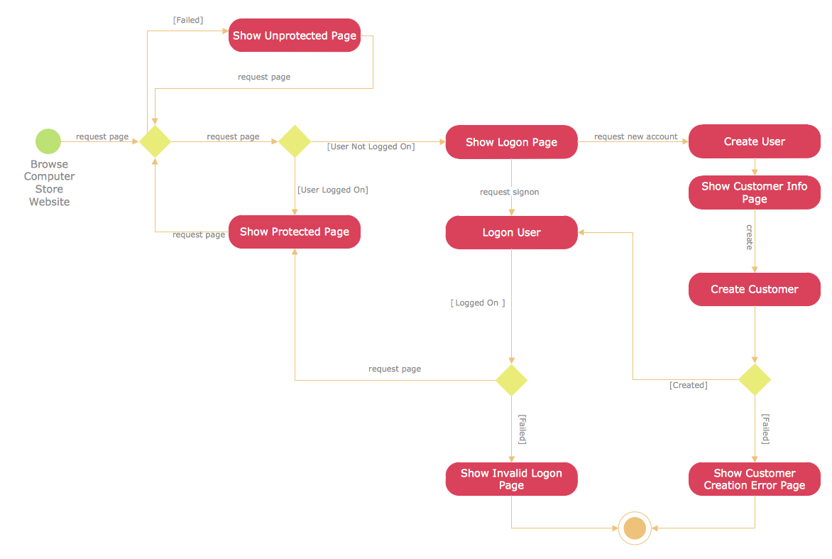 uml activity diagram user registration [ 1172 x 787 Pixel ]