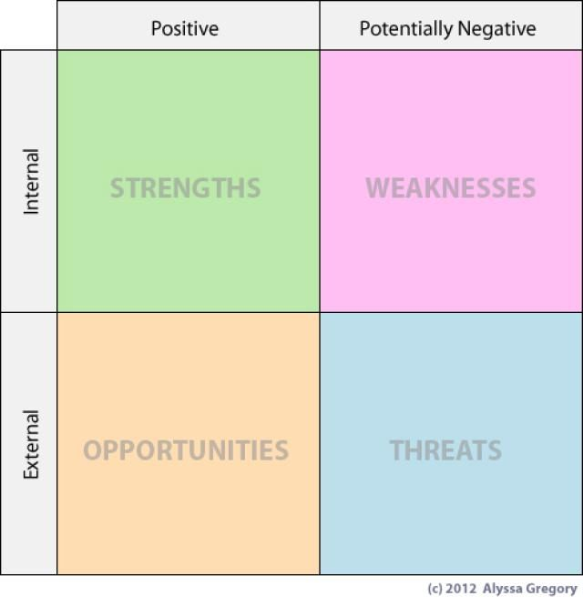 How to Conduct a SWOT Analysis for Your Small Business - product swot analysis template