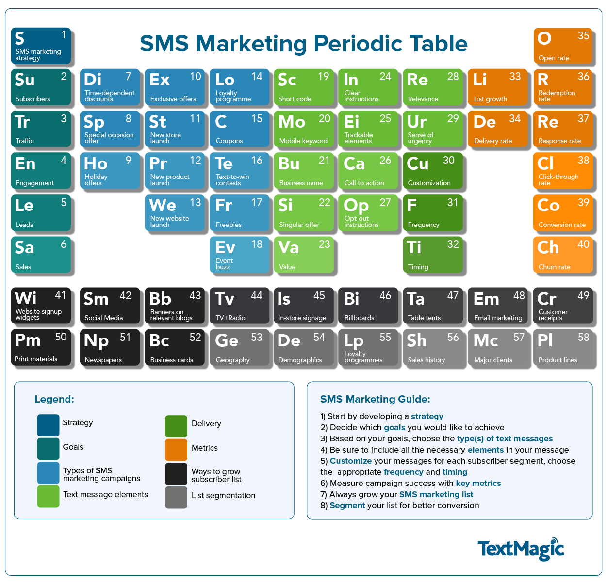 Get better sms marketing results with this periodic table get better sms marketing results with this periodic table digital doughnut gamestrikefo Images