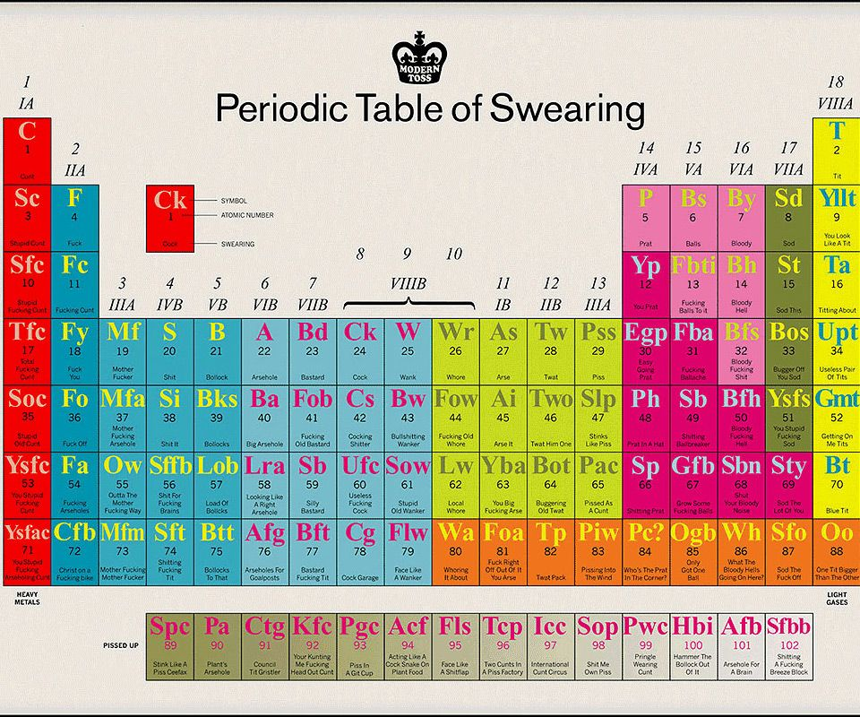 The Talking Periodic Table of Swearing Periodic table - fresh 8.5 x 11 periodic table of elements
