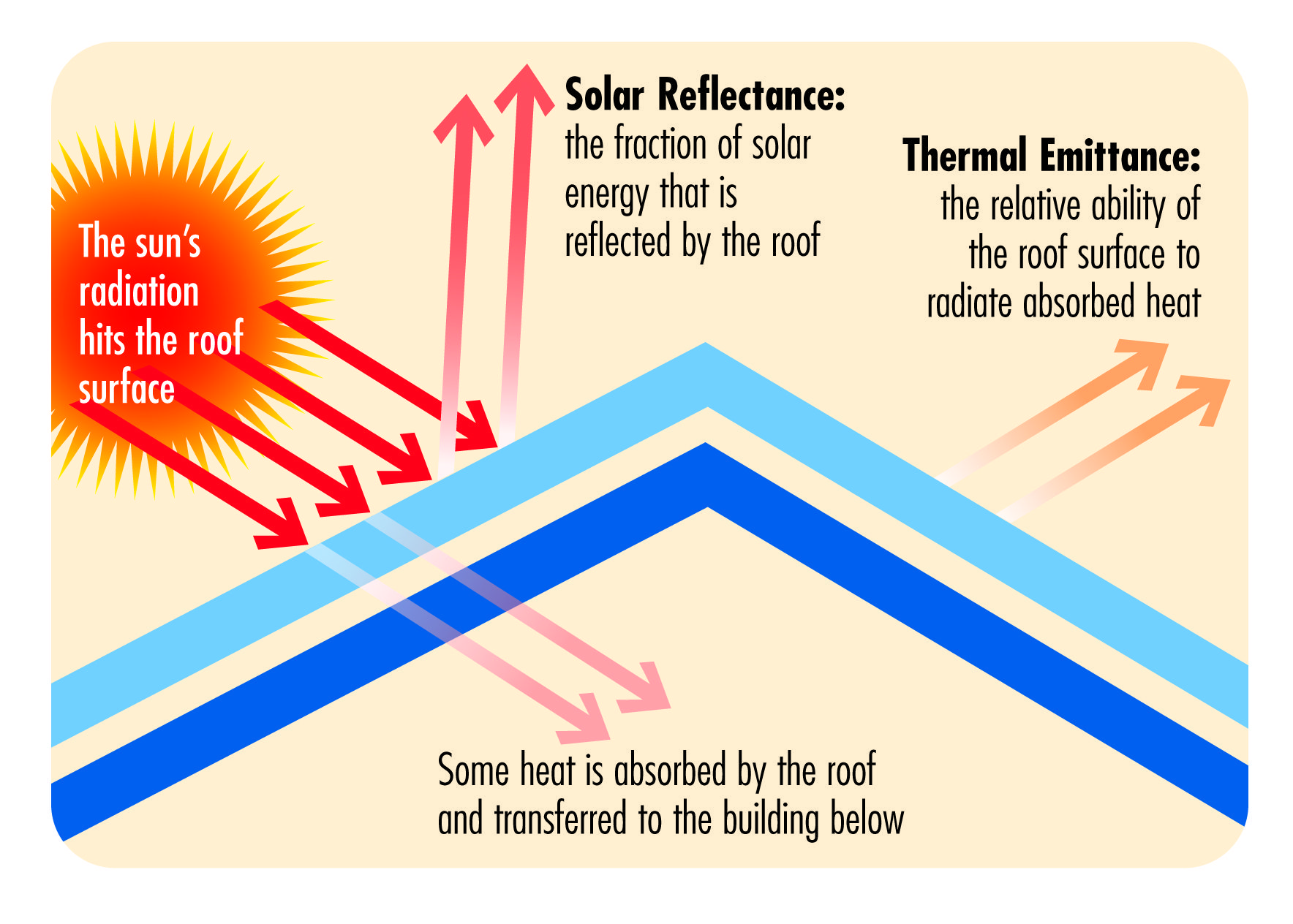 Resources Home Building Owners Cool Roof Rating Council Cool Roof Energy Efficient Roofing Roof