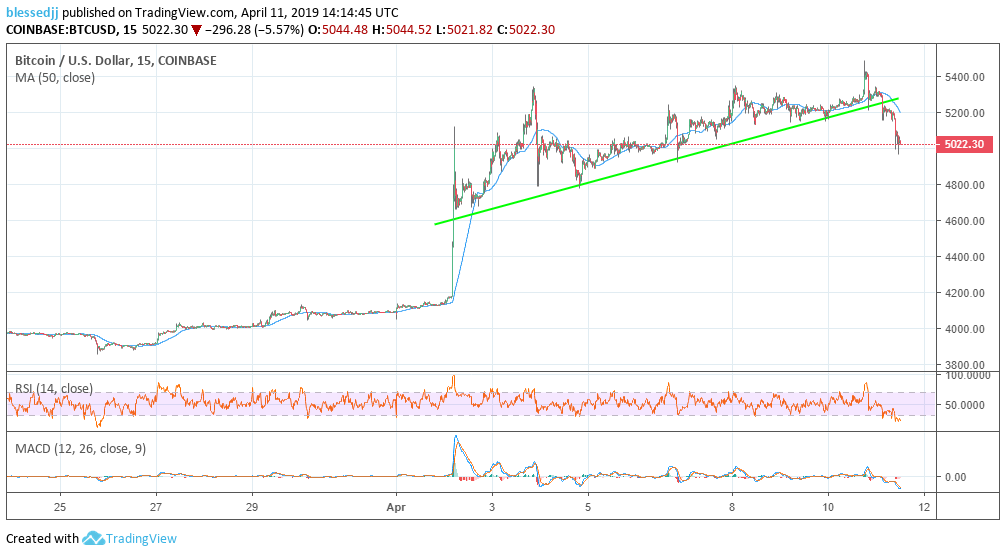 Bitcoin, il debutto in Borsa di Coinbase spinge il valore - Wired