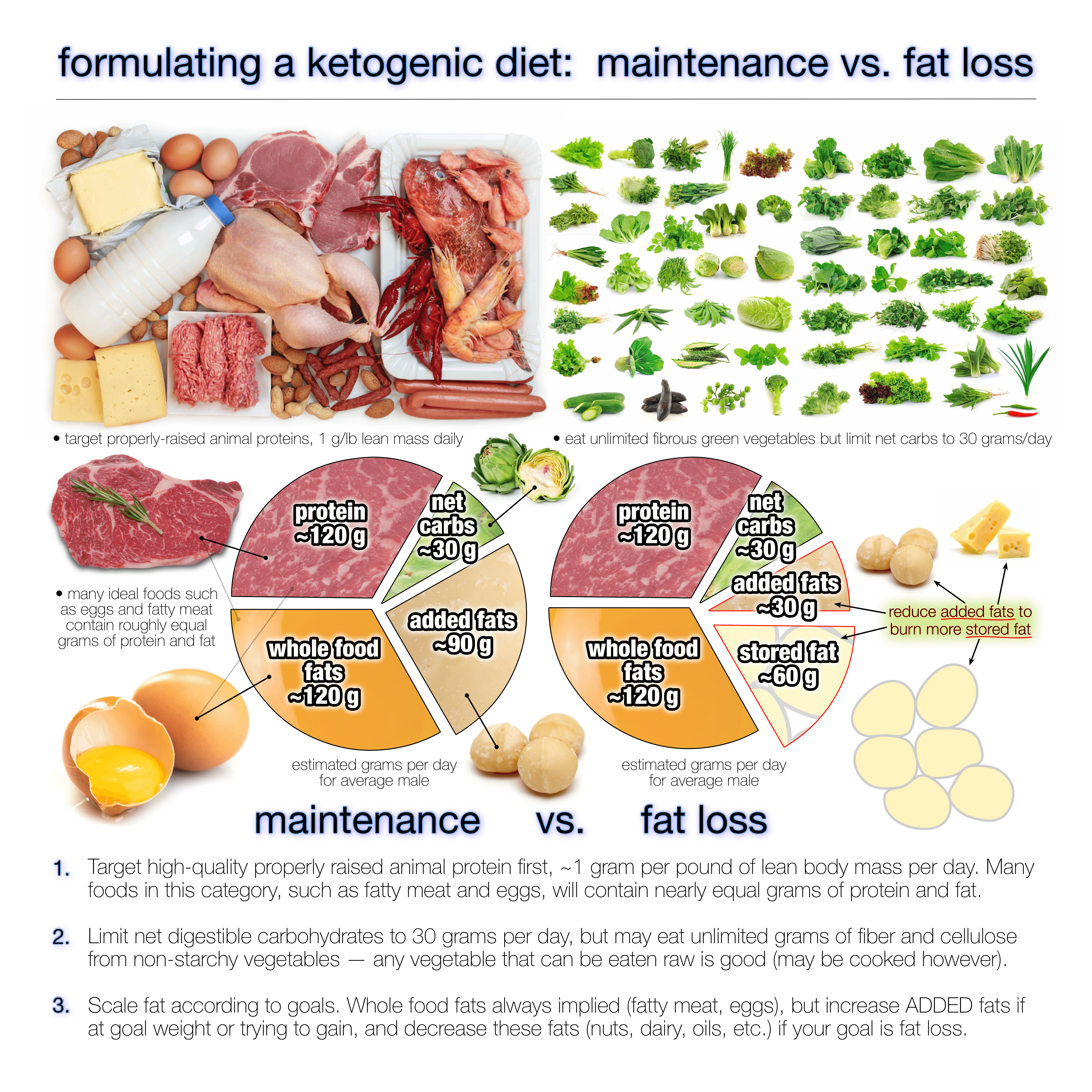 How much fat should you eat on a ketogenic diet keto fat and low carb lose weight how many carbs a day a simple three step process to find out how many calories you should eat to lose weight ccuart Images