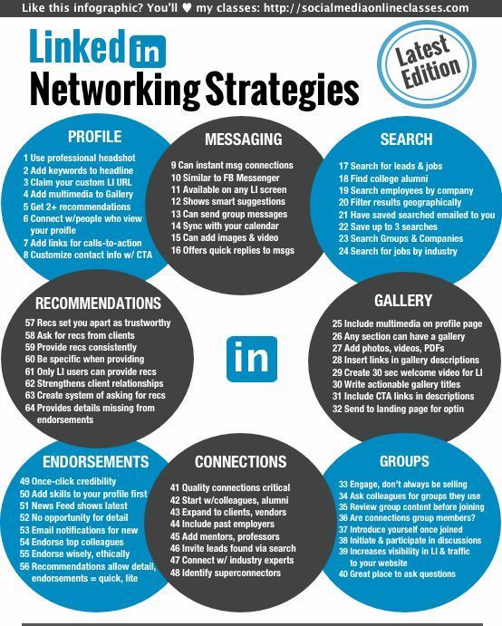 All-new version of my LinkedIn marketing infographic: offers