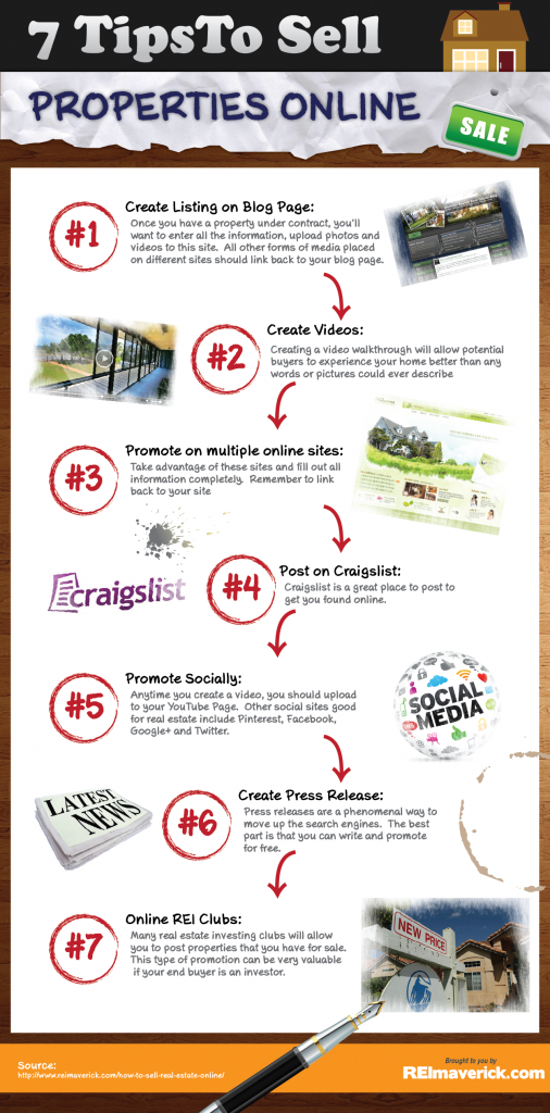 How To Sell A House Using Internet Marketing Infographic Real Estate Advice Selling Real Estate Real Estate Tips