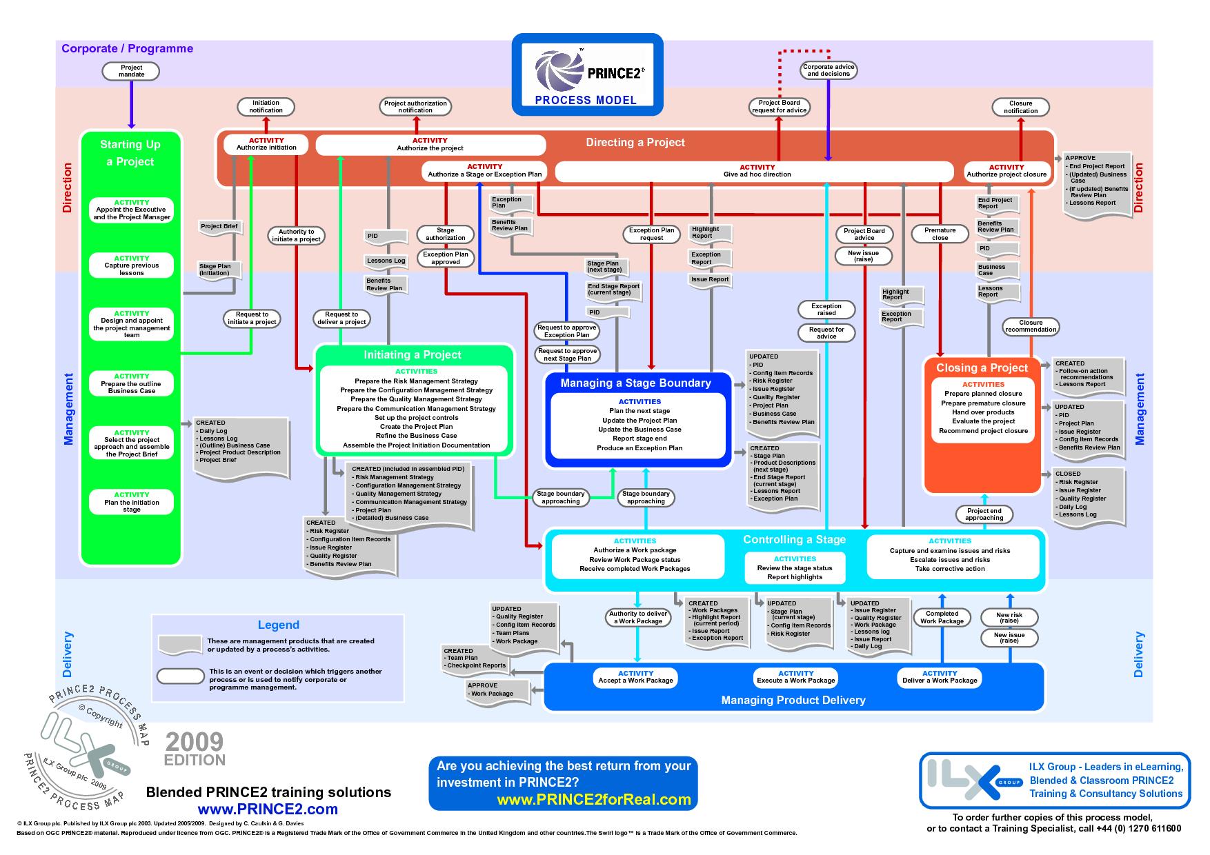 Prince2 Process Flow Diagram 2010 Detailed Schematics Powerpoint Google Search Project Management Pinterest Healthcare