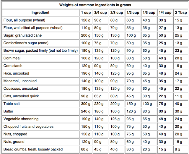 Dry Ingredient Conversion Chart  Tablespoon Of Water Weighs