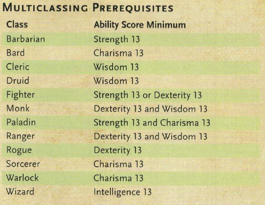 Multiclassing in D&D 5e - Adding Flavor and Mechanics