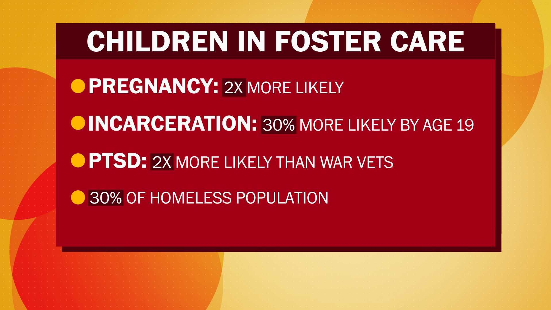 aged out foster youth Google Search Homeless Youth