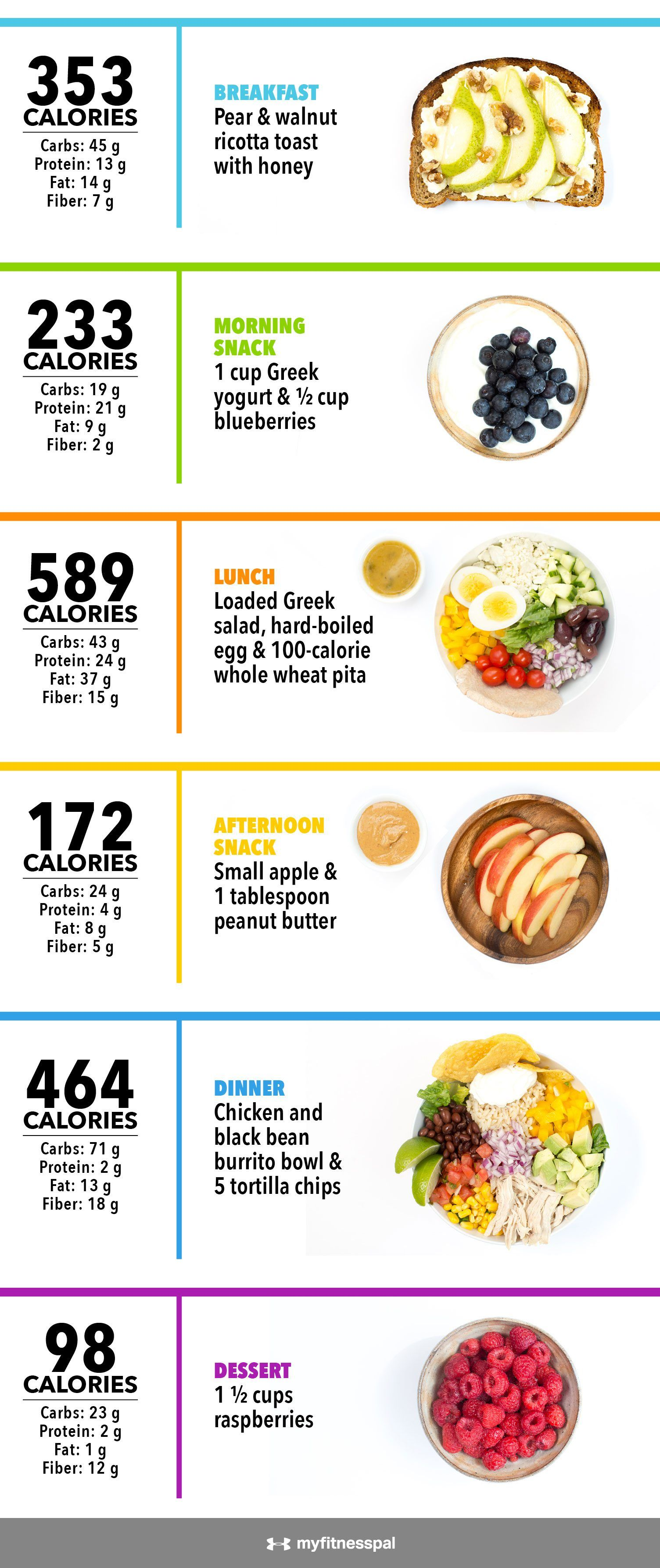 what 2 000 calories looks like infographic daily heath meal