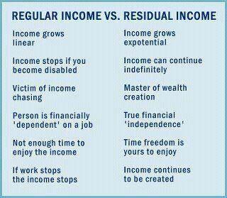 Regular Income Vs Residual Income Get Residual Income With Rodan