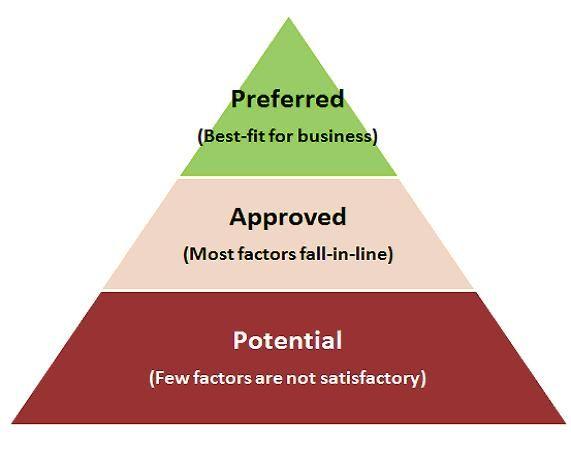 supplier approval procedure