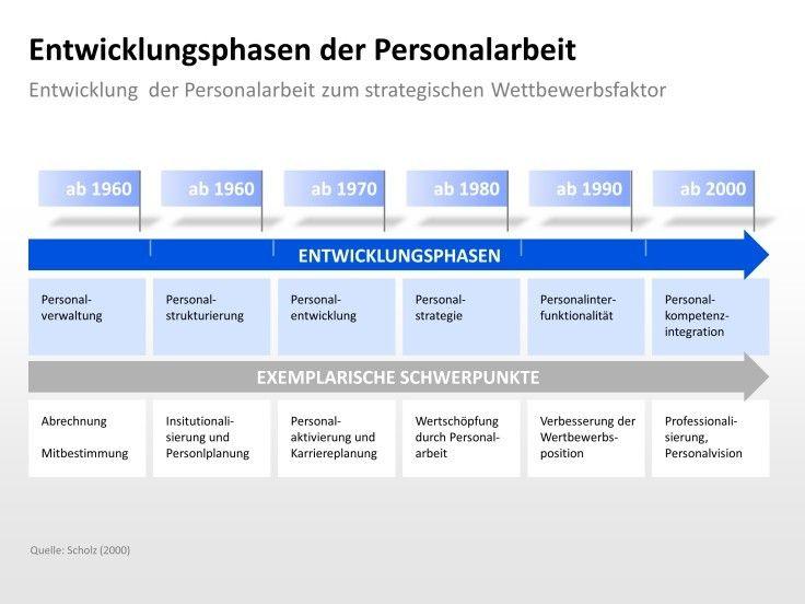 Entwicklungsphasen Der Personalarbeit Entwicklung Der Personalarbeit Zum Strategischen Wettbewerbsfaktor Presentation Personalarbeit Power Point Entwicklung