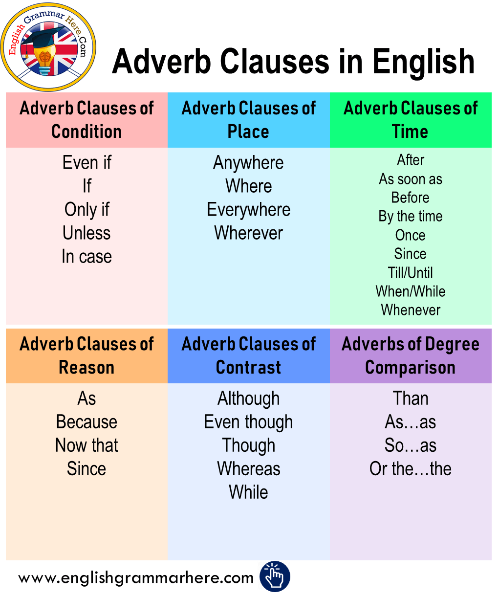 Adverb Clauses In English English Grammar English Vocabulary Words Learn English Words