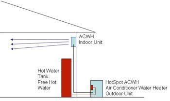 Ac W Built In Free Hot Water Circuit Model Acwh18 35gw Bmve Water Heater Ac Heating Heat Pump