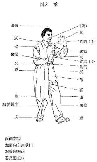 節序圖舉例 左懶扎衣 圖2 承