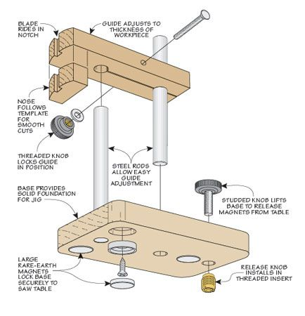 Pin On Jigs Woodworking