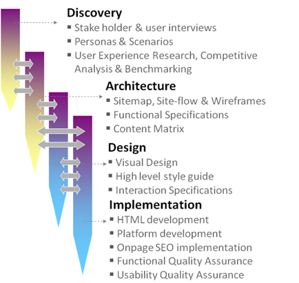 Website Design Process Steps Yahoo Search Results Website Design Design Process Steps Design Process