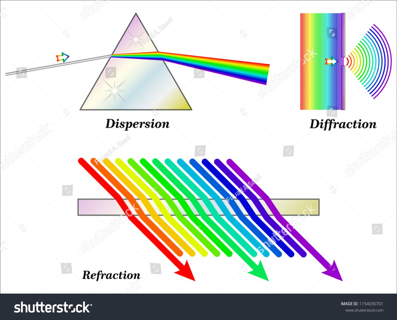 Refraction Dispersion And Diffractionrefraction Dispersion