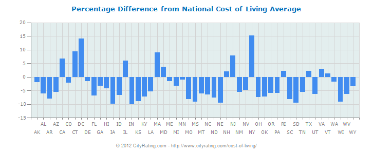 Cost Of Living Calculator Salary Comparison With Images Cost Of Living Live Household Management