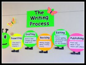 bw patchworks: Writing process ideas!