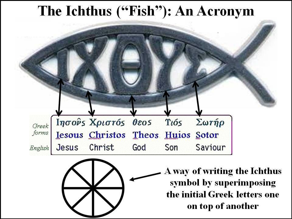 The greek word for fish is ixthus or icthus the for Fish symbol on cars
