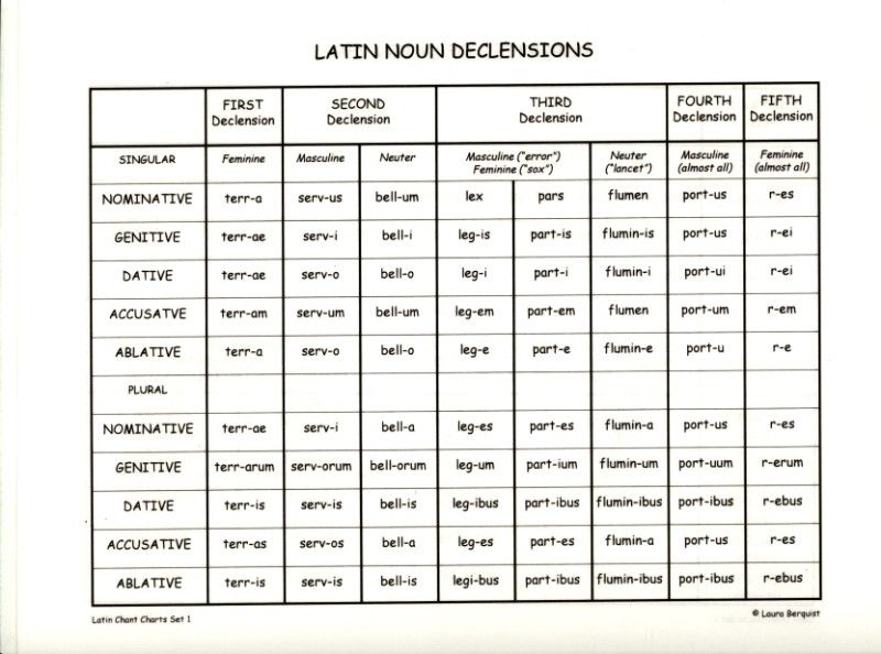 Latin Conjugation Table | Latin Chant Charts 1 Check out www ...