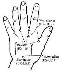 Acupressure Point For Psoriasis Acupuncture Acupuncture Points Acupressure Points