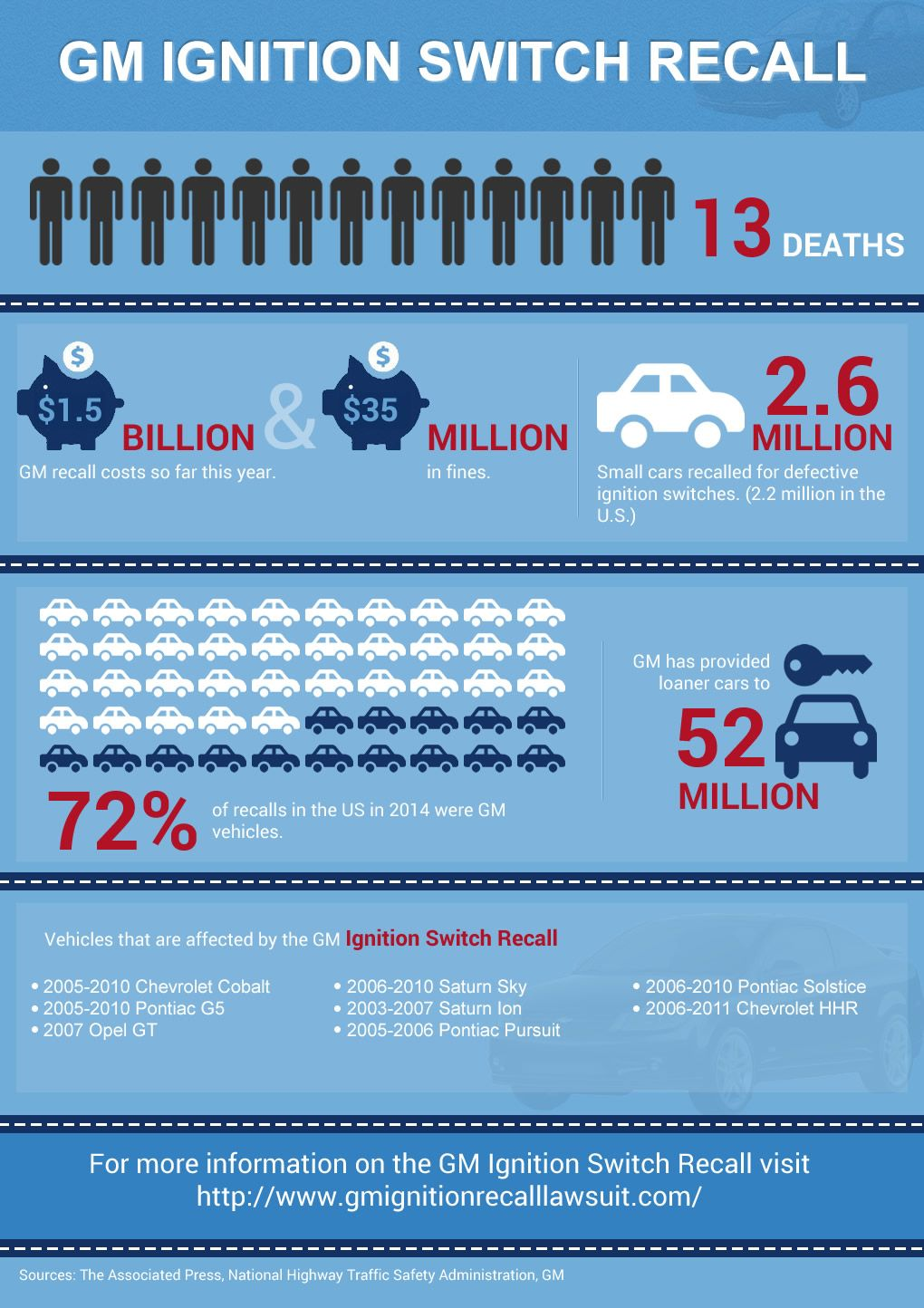 Stats Of Gm Recall Lawsuit Ignite Chevrolet Cobalt Kids Ride On