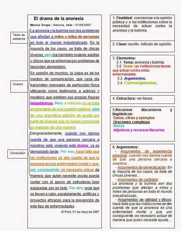 Tipología Textual Tipología Textual From Meudys Figueroa El Texto Fundamentos Teóri Comentario De Texto Tipos De Texto Texto Argumentativo