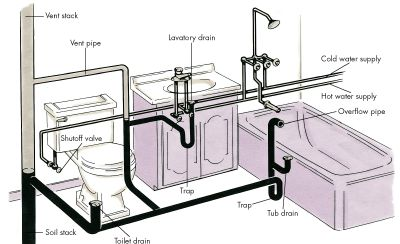 Plumbing Basics-  Your home's supply and drainage system must always be two distinct subsystems, with no overlapping. At the fixtures (bridges between the two systems), the air admitted by the vent stack and vent pipes keeps the traps sealed and prevents sewer gases from backing up through the drains. See more plumbing pictures.