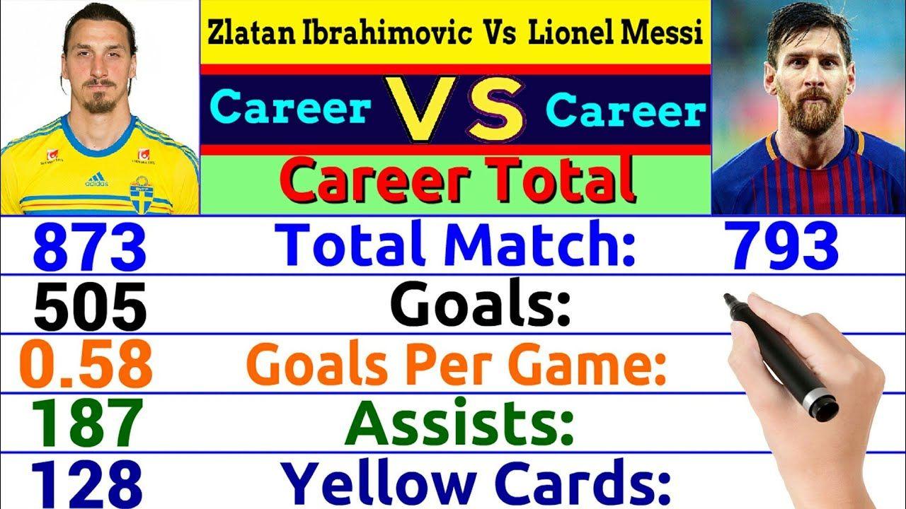 Zlatan Ibrahimovic Vs Lionel Messi Career Comparison Lionel Messi Messi Zlatan Ibrahimovic