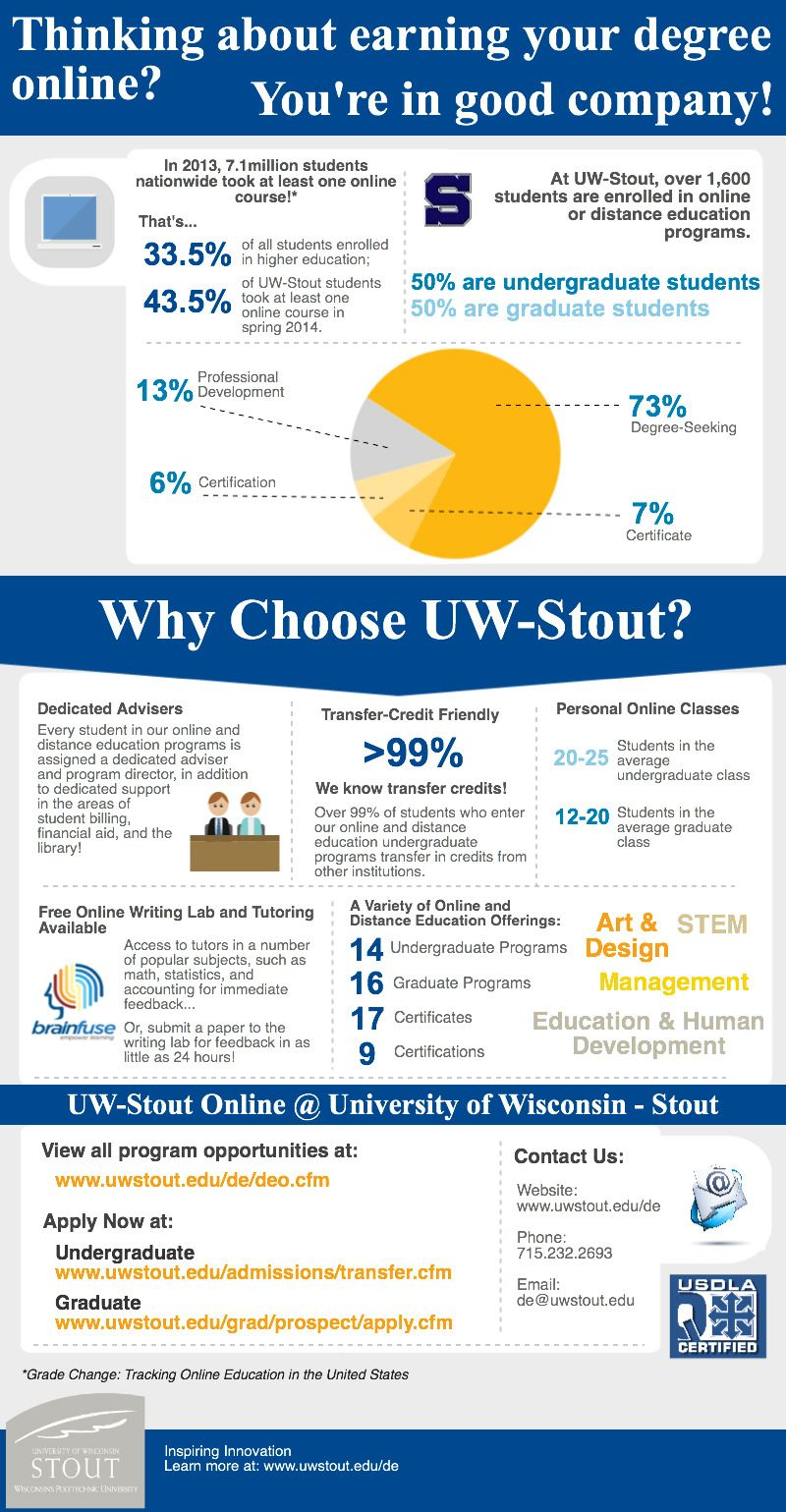 UWStout Online Online student, Online learning
