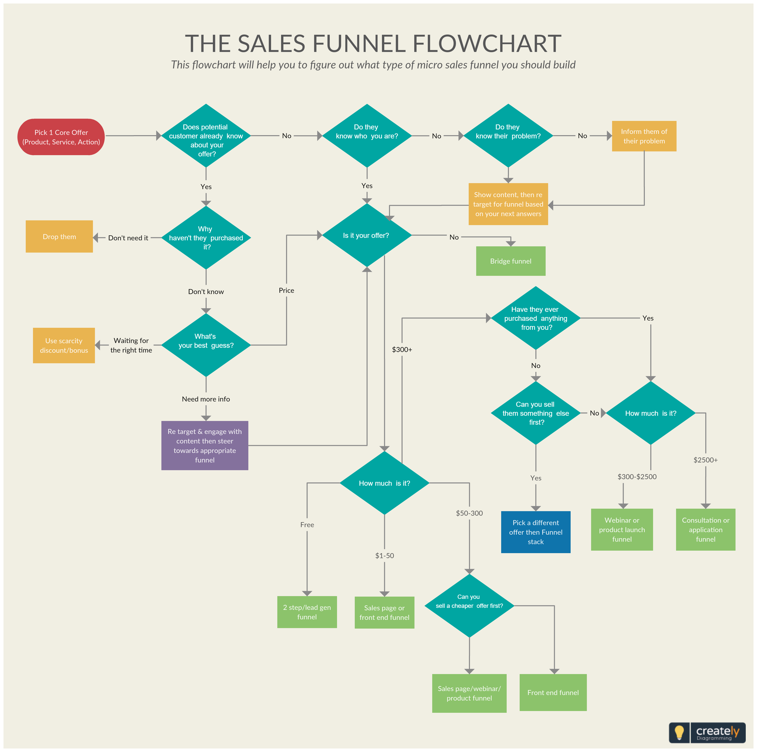 Sales Funnel Flowchart Illustrates The Steps In A Sales Process From Lead Generation To Completed Sale You Ca Flow Chart Design Flow Chart Flow Chart Template